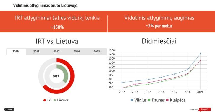 Vidutinis atlyginimas bruto Lietuvoje.