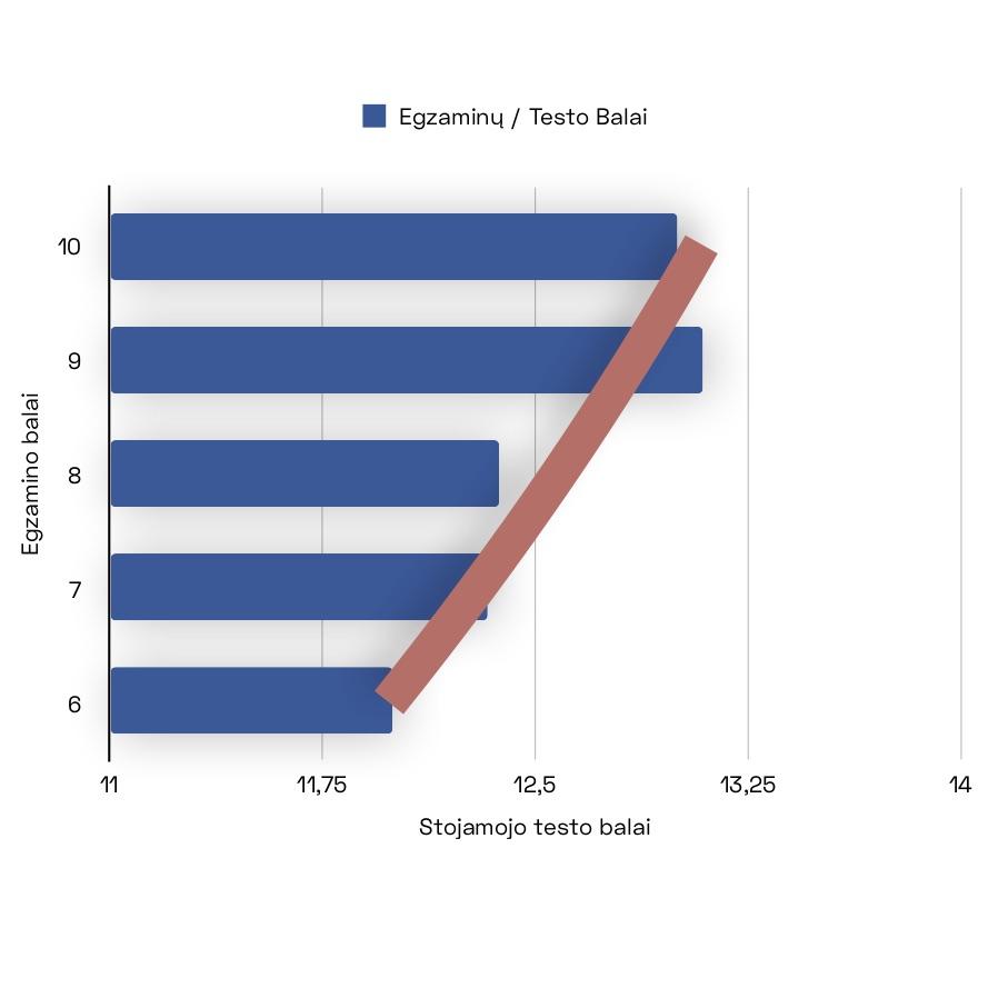 Diagrama: 2021 metų stojamojo testo rezultatų palyginimas su baigiamojo egzamino rezultatais